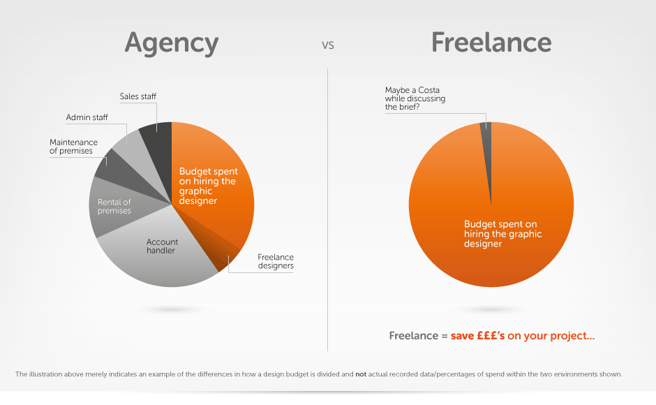 agency_freelance_infographic